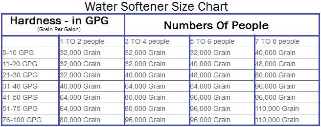 water softener size based on family members