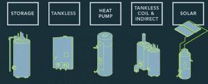 types best water heater