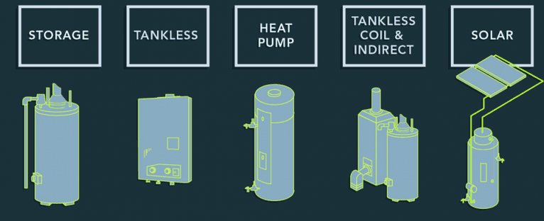types best water heater