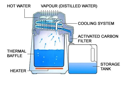 How Water Distillers Work